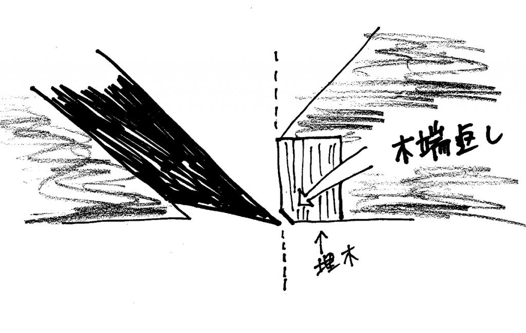 「簡便木口埋め法」の概念図